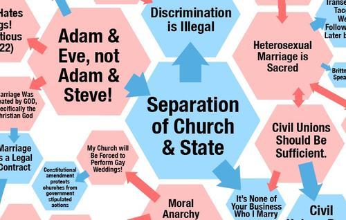 Debate on same sex marriages